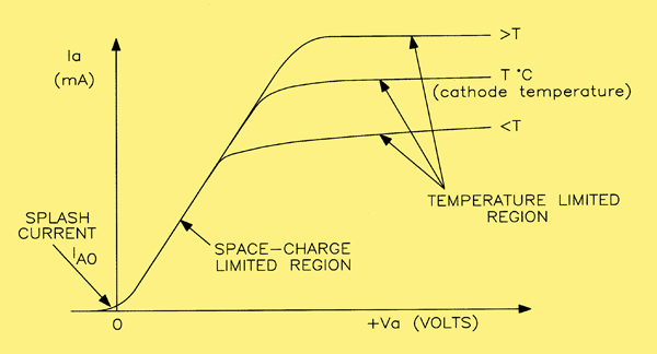 the static characteristic of a diode valve