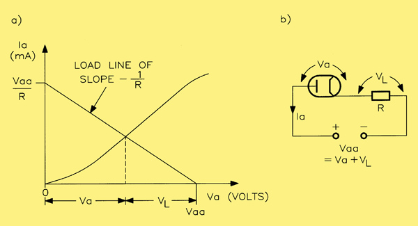 (a) the load line for a diode valve  (b) the diode in series with a linear  resistive load