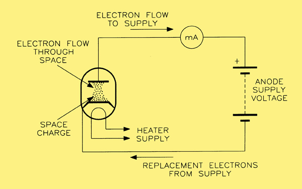 the flow of current in a diode valve