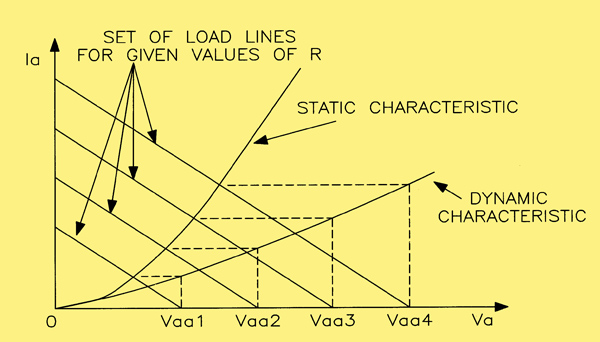 obtaining the dynamic characteristic for a diode valve and its load