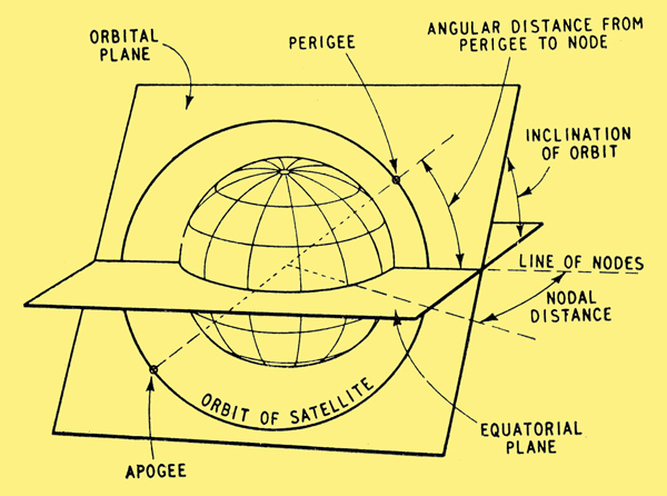 Artificial Satellites of the Earth